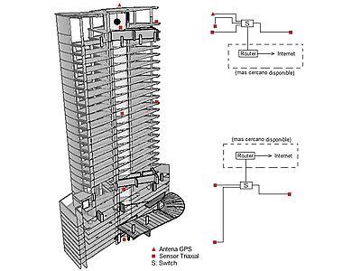Monitoreo de Salud Estructural de Edificios