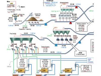 Simulación Operacional de Circuitos de Molienda y su Clasificación
